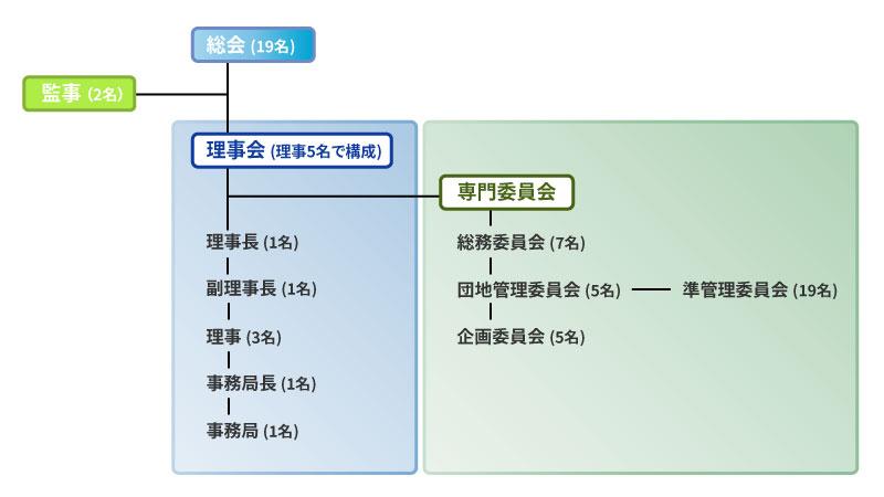 清水工業組合組合組織図